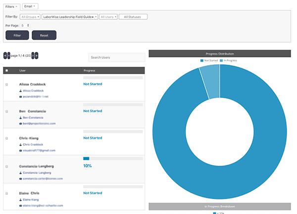 LaborWise Leadership Pro Dashboard Snapshot