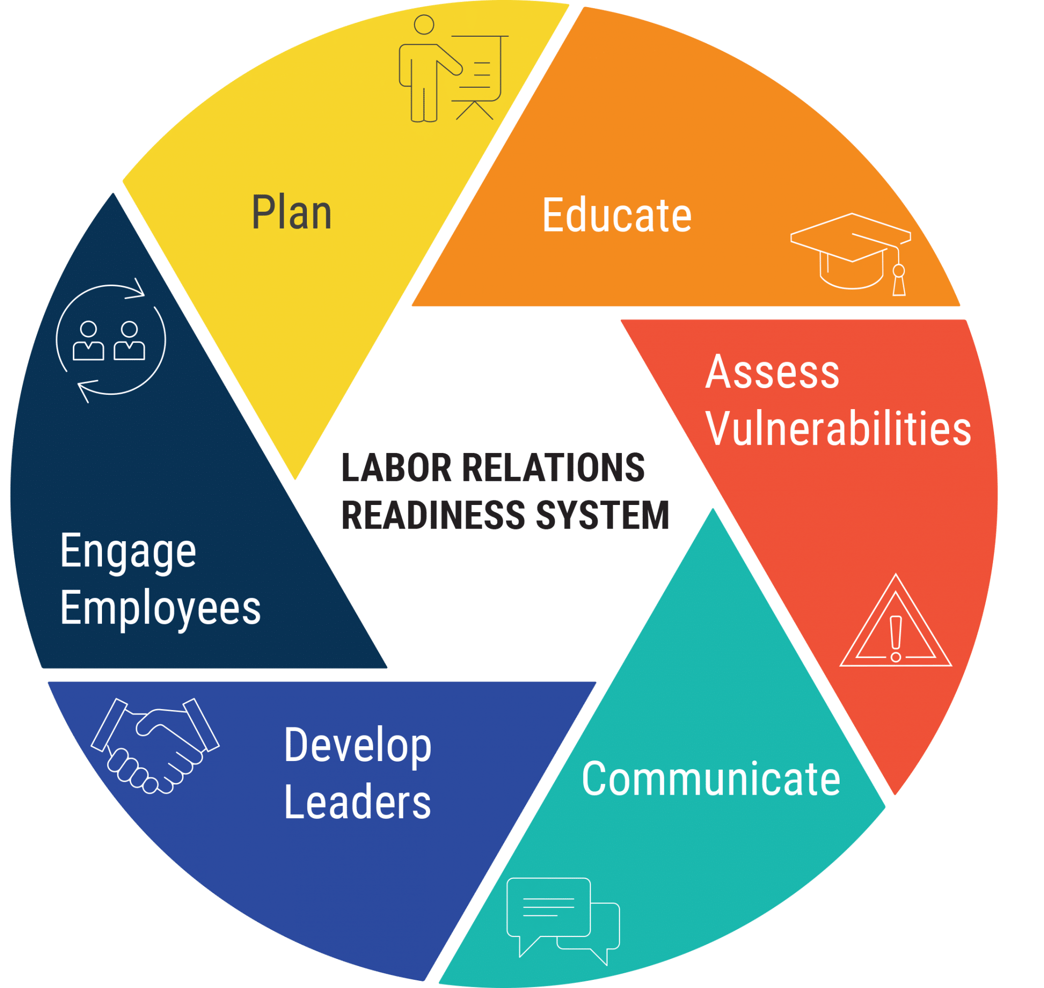 6 Steps For Labor Relations Readiness System